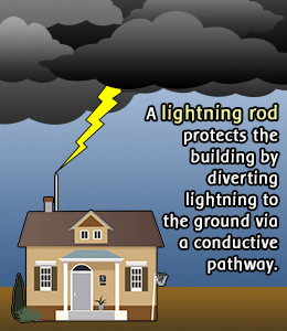How Lightning Protection Systems Safeguard Homes From